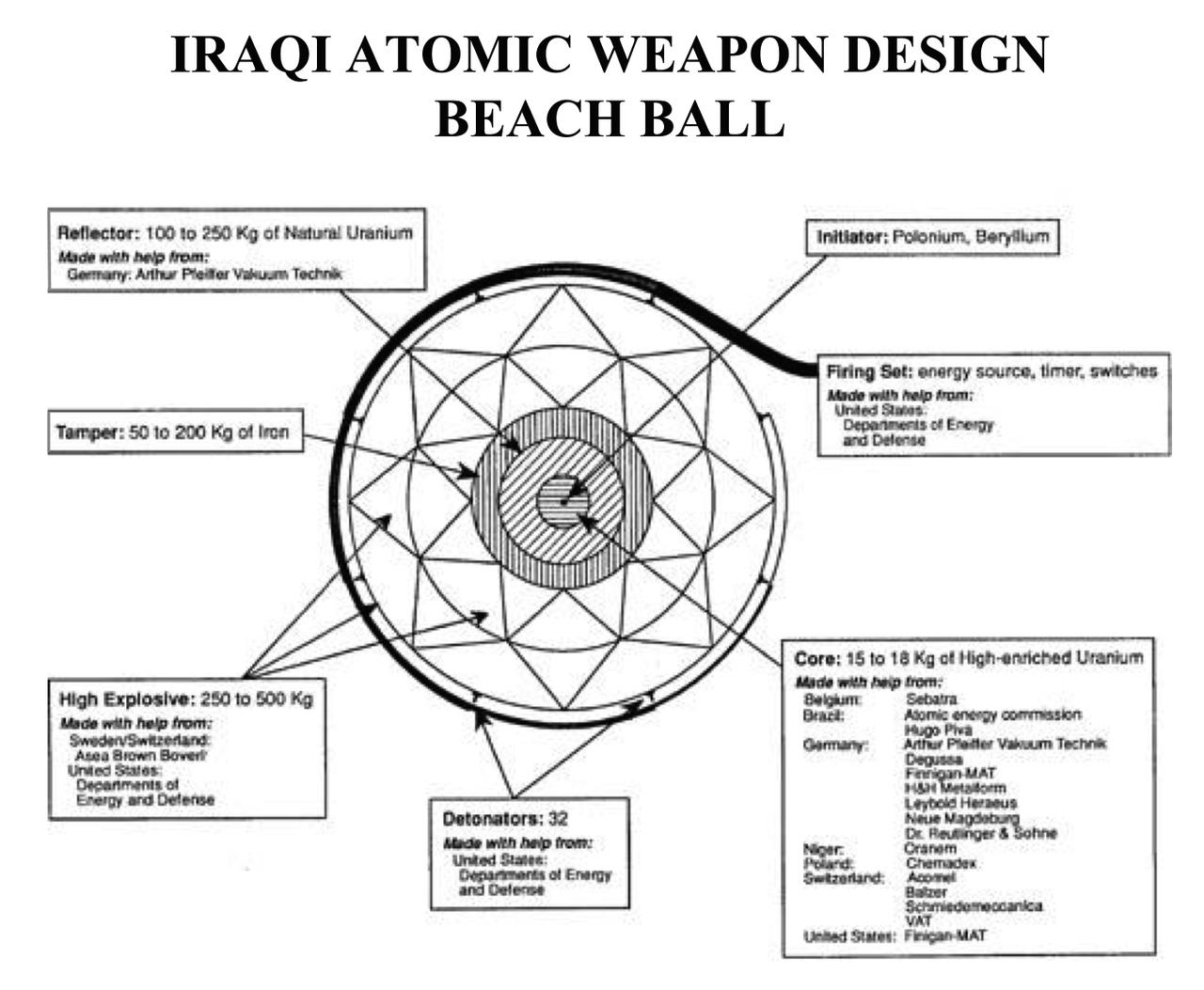 IRAQI ATOMIC WEAPON DESIGN BEACH BALL