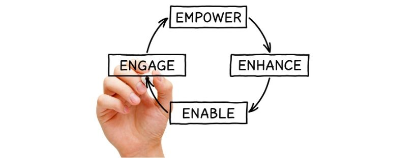 Give Value Frst Cultures Empower, Enhance, Enable, and Engage.