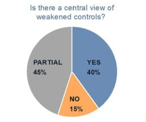 Is there a central view of weakended controls? Pie chart