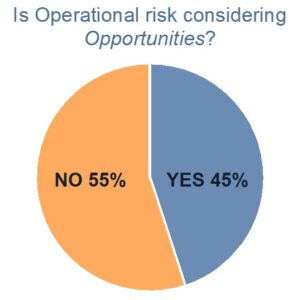 Is Operational Risk Considered Opportunities? Pie Chart