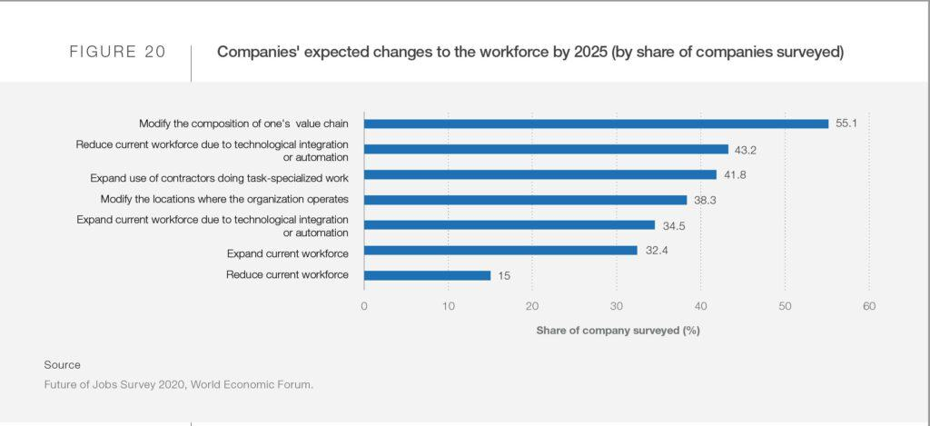 Automation will change the workforce