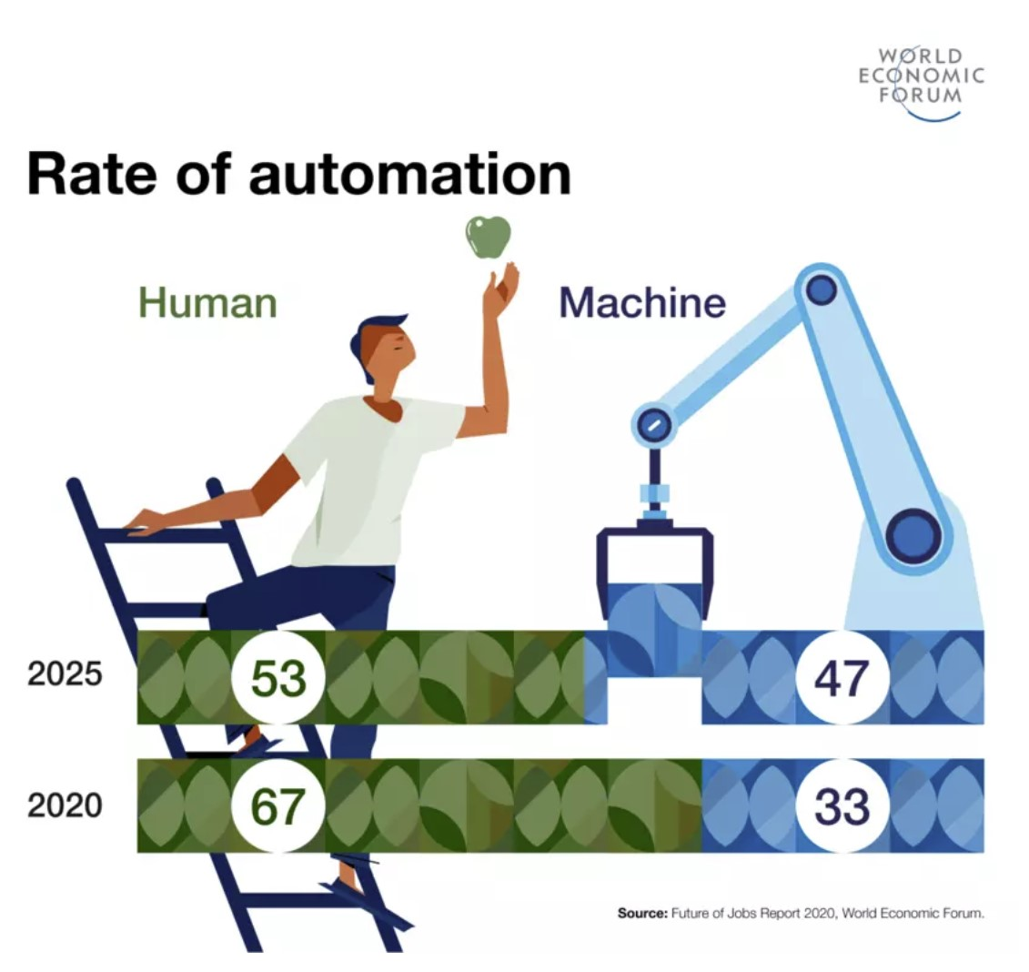 Rate of Automation through 2025