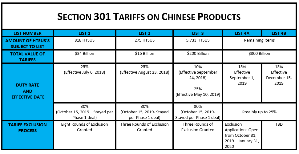 New Table-Blogs-Section 301 Tariffs On Chinese Products