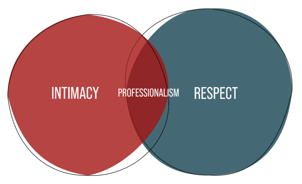Venn Diagram showing the overlap between intimacy, respect, and professionalism