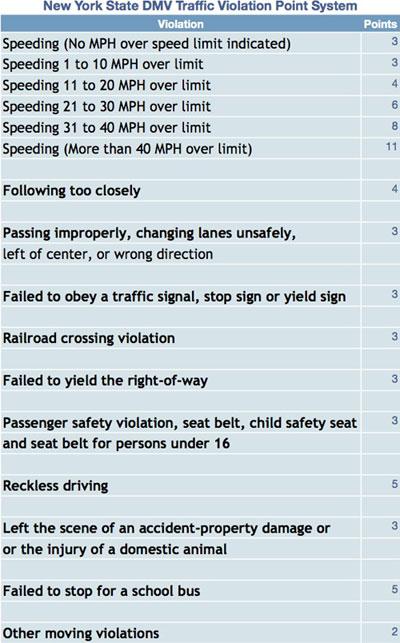 TrafficViolation