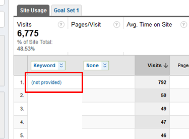 google analytics - keyword not provided