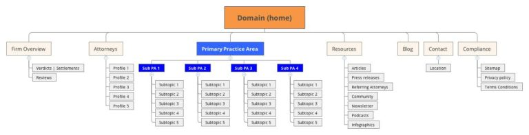 sitemap-silo-example