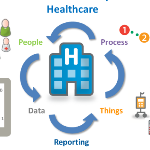 The Internet of Health Things Forecast $117B in 2020