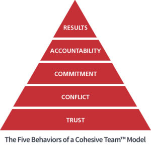 Five Behaviors Pyramid Graphic
