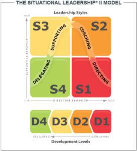 Situational Leadership II Model