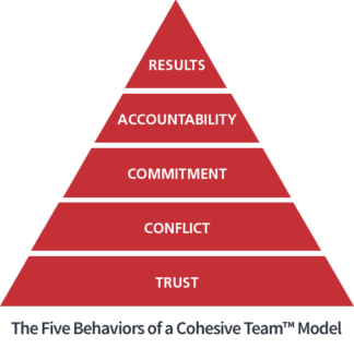 Five Behavior's powered by All Types