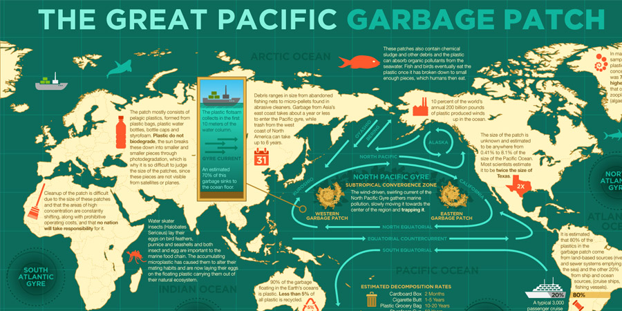 Photo of The Pacific Trash Vortex is not a tall story. INFOGRAPHIC