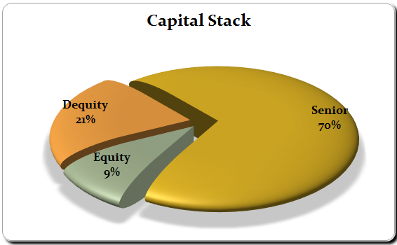 Build Your Capital Stack with Dequity