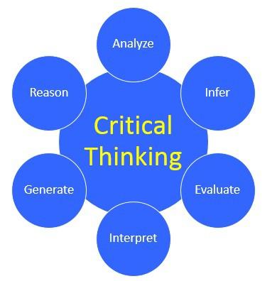 Image explaining critical thinking.