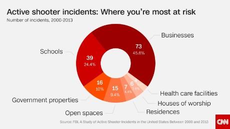 160616143559-01-gun-violence-chart-where-active-shootings-happen-large-169