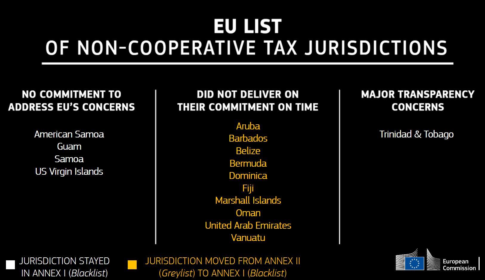 EU non cooperative tax jurisdictions international tax advisors inc international tax accountant CPA miami doral
