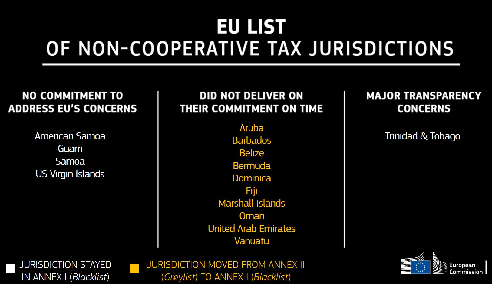 EU non cooperative tax jurisdictions international tax advisors inc international tax accountant CPA miami doral