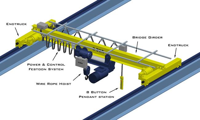 SATURN Overhead Equipment Complete Crane Kits