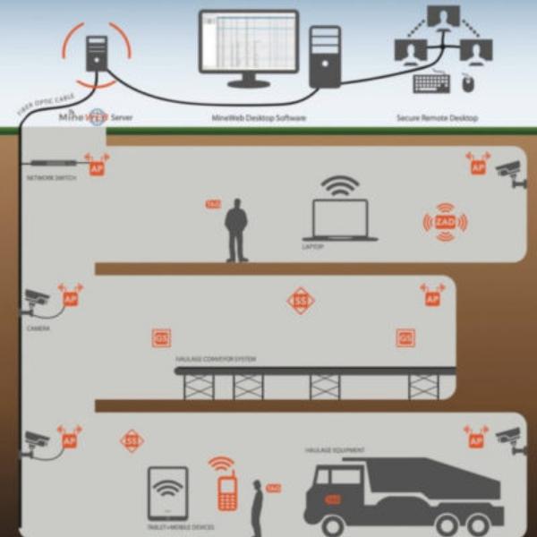 Sistemas de monitoreo de gases y rastreo de mineros