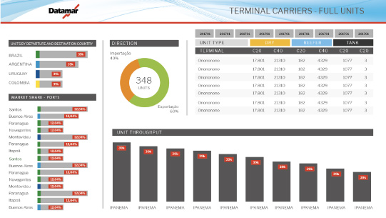 dashboard_datamar