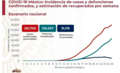 Registra México 261 mil 750confirmados y 31 mil 119 muertos por coronavirus