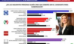 Se mantiene Maru Campos en la preferencia ciudadana como candidata a Gobernador
