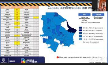 Chihuahua suma 13,680 casos confirmados de COVID-19; fallecimientos 1,298