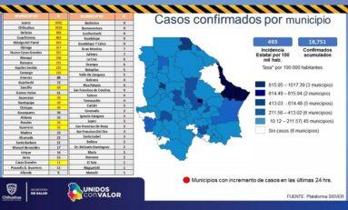Confirma Salud otros 314 nuevos contagios de COVID-19 para llegar a 18 mil 751 acumulados
