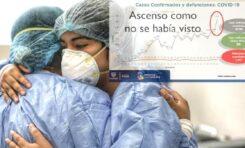 Incontrolable ola de contagios COVID en Chihuahua: 1 mil 512 nuevos casos