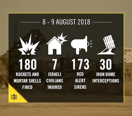 Israel, Gaza, Israel under attack