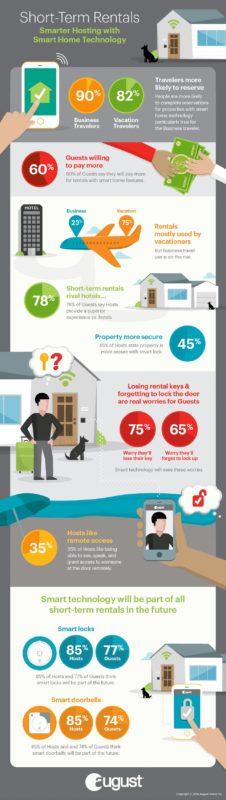Smart Home Study Infographic