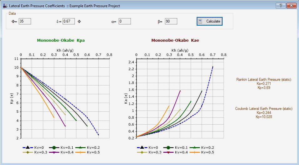 Bearing Capacity, Plate Load Test and Pressure-Meter Test