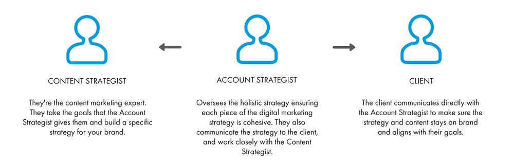 Content creation roles