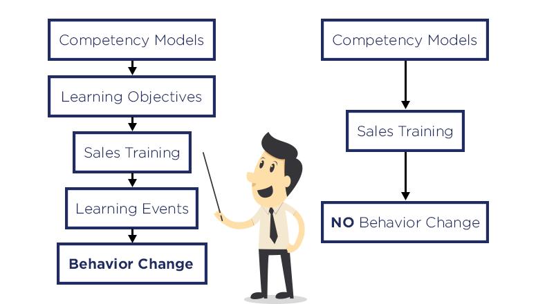 8 things to keep in mind during presentations in B2B meetings