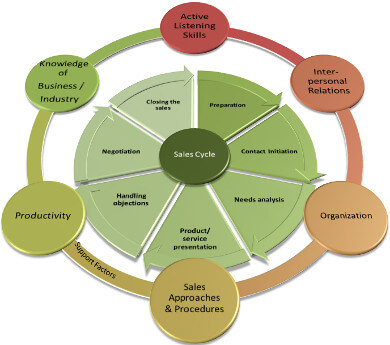 SALES COMPETENCY ASSESSMENT