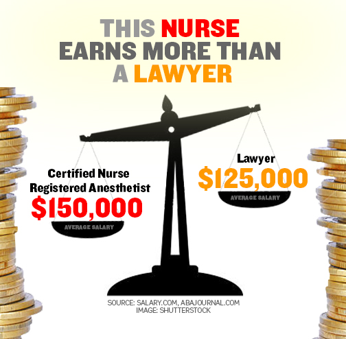 This nurse earns more than lawyer