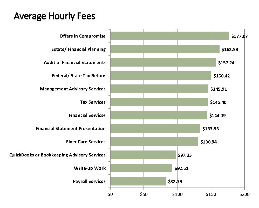 avg-hourly-nsa-2016-2017-fees-acct-practices-survey-report