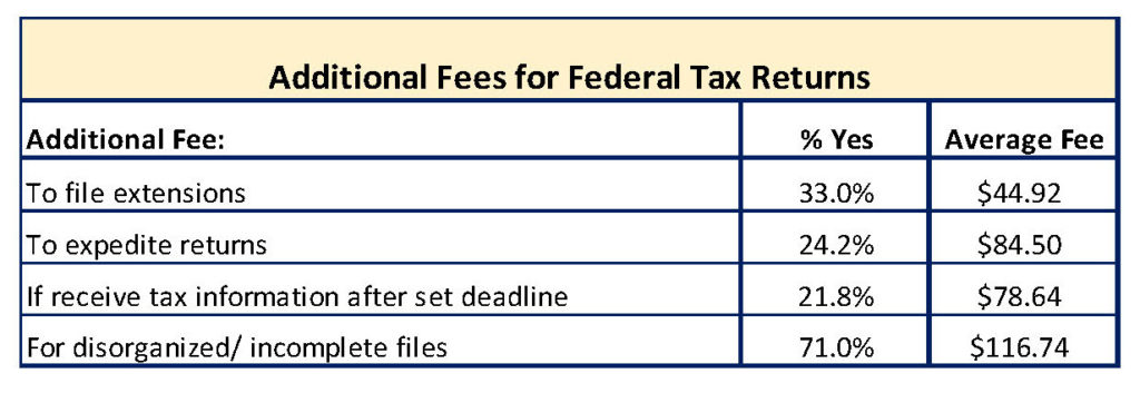 additional-fees-for-tax-returns