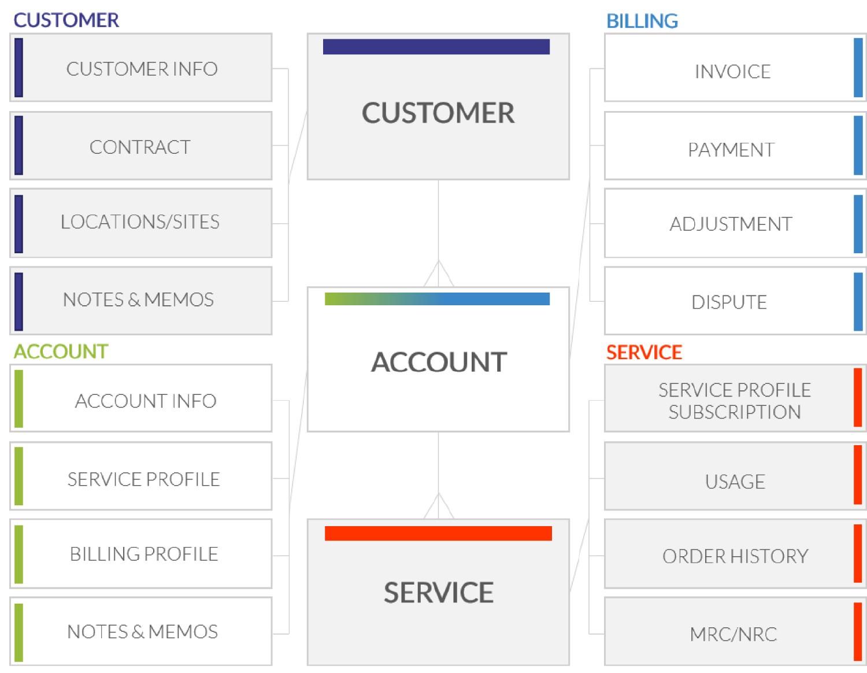 Customer Hierarchy