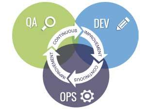 DevOps – The New Agile