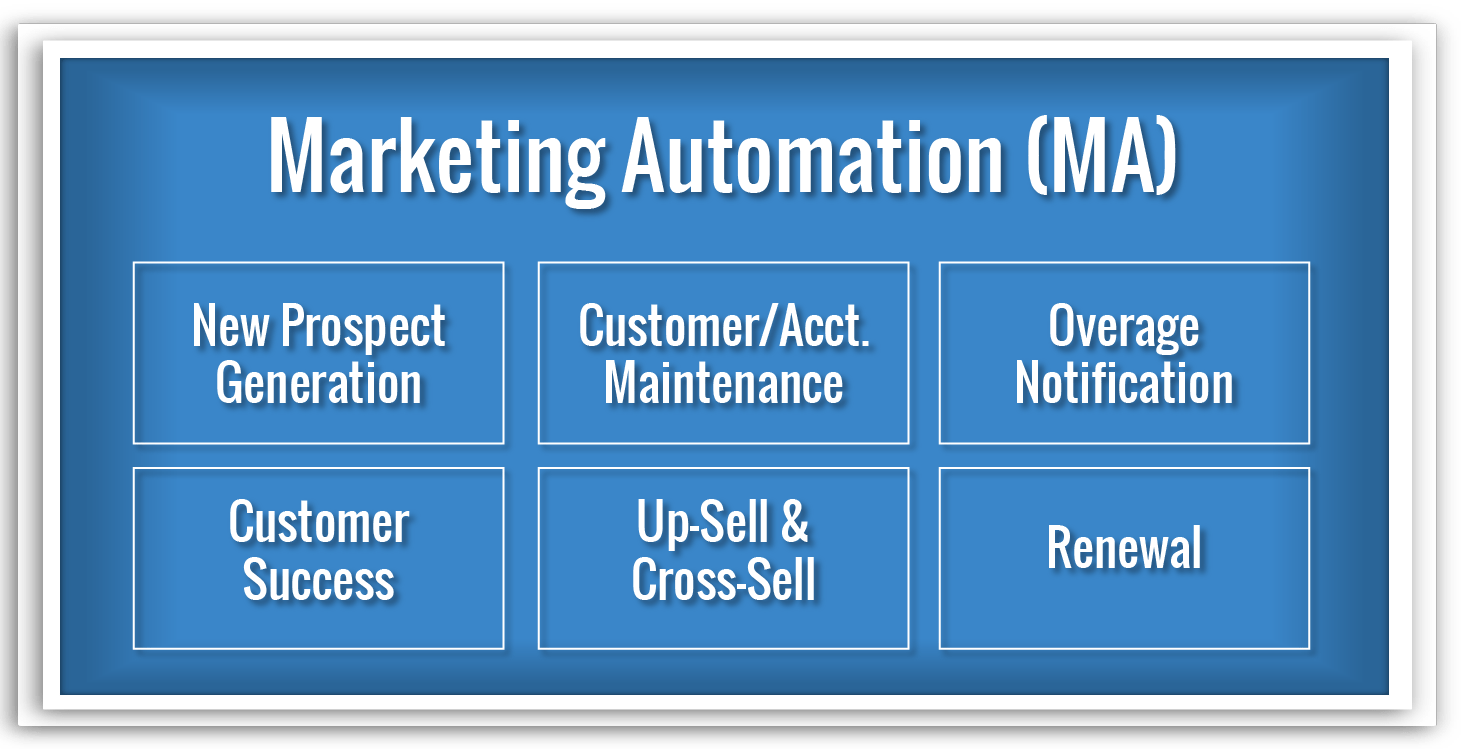 Marketing Automation Monetization Ecosystem domain