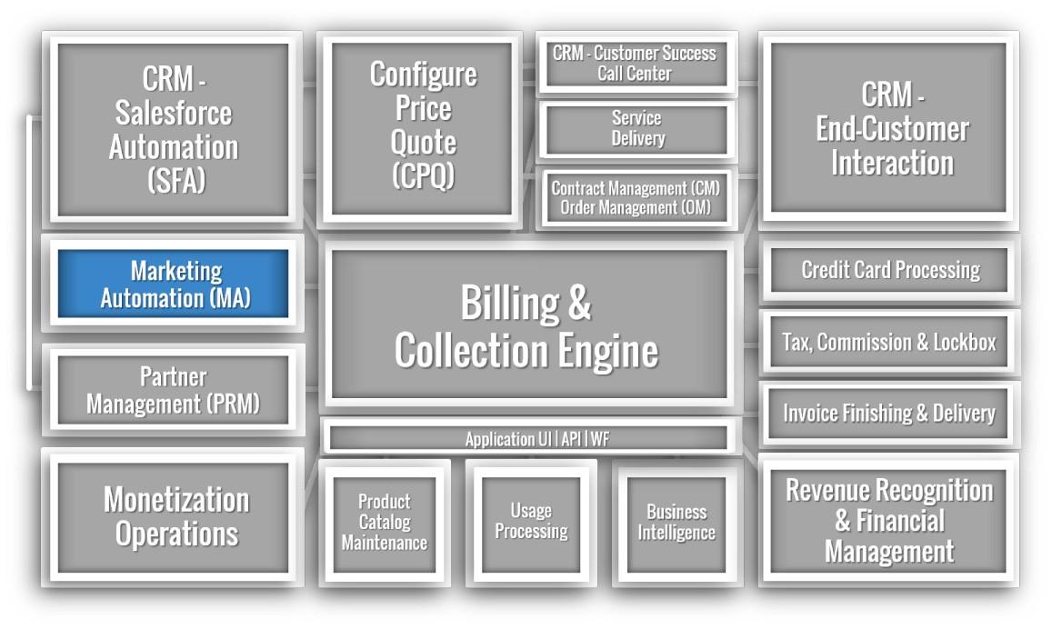 Marketing Automation (MA)