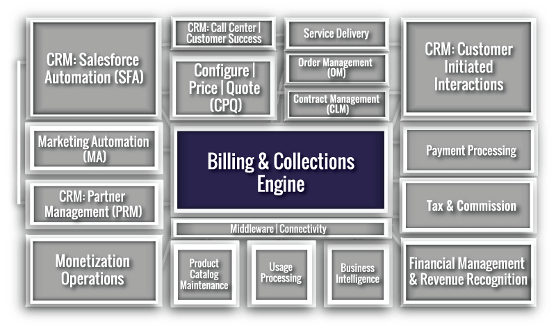 Billing and Collection Engine