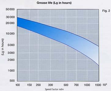 Bearing Grease Lubrication