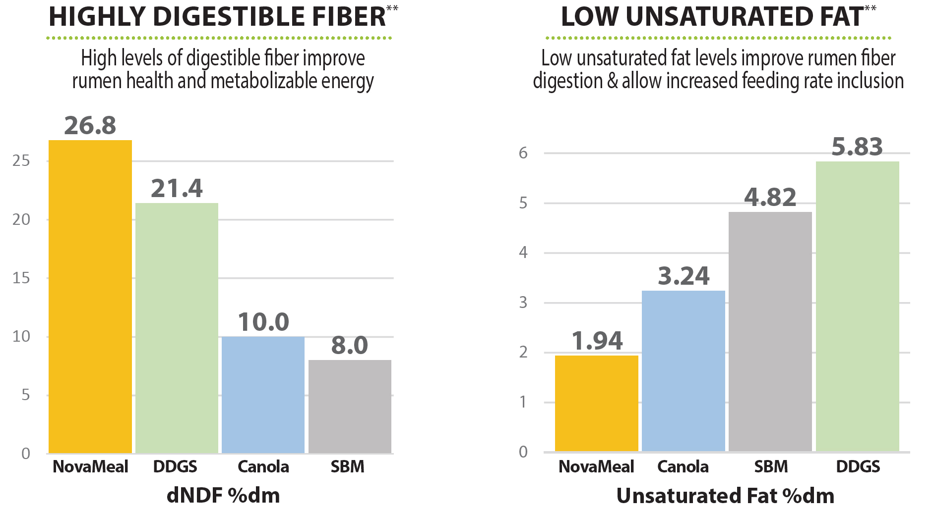 Fiber and Unsaturated Fat Chart