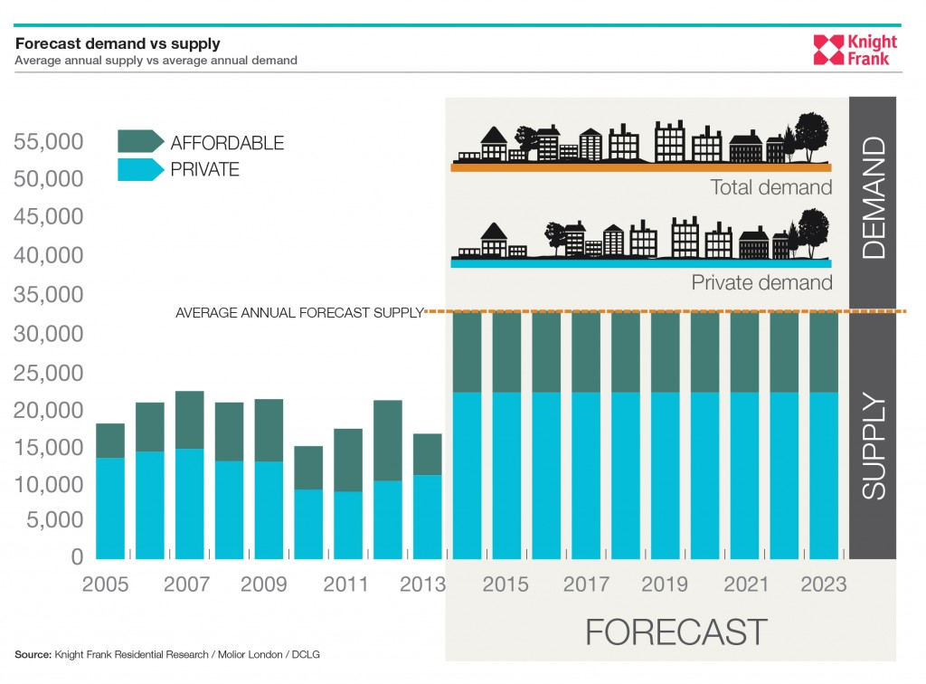 London Property Supply Demand Forecast