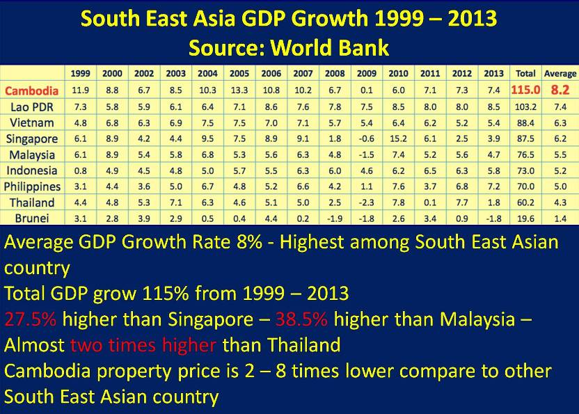 Cambodia GDP growth