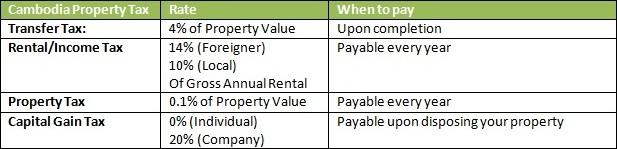 Cambodia property tax