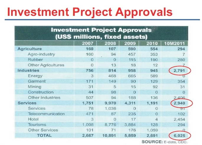 Cambodia investment project approval