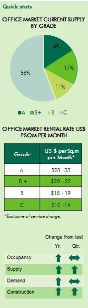 Cambodia office market rent